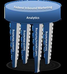 Federal-Inbound-Marketing
