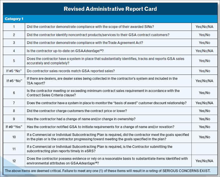 GSA-Audit-Category1