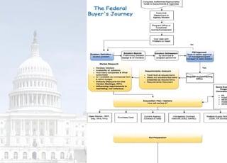 How do federal agencies buy