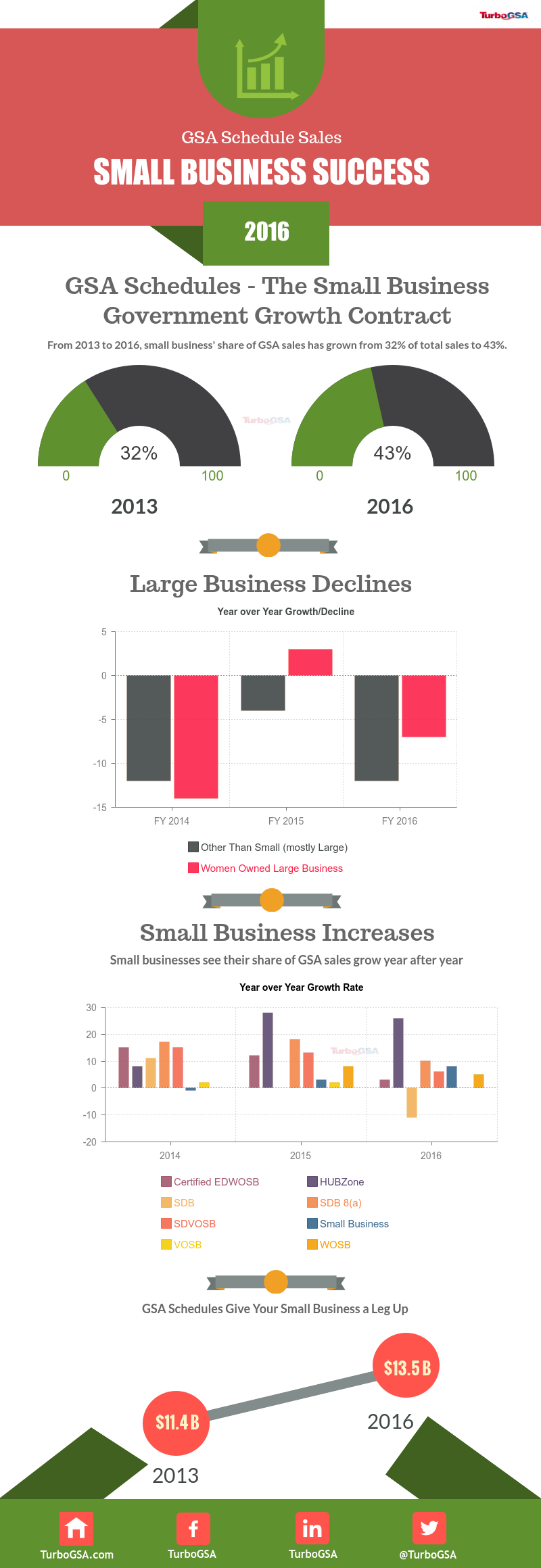 GSA-Sales-Growth-by-Business-Size.png