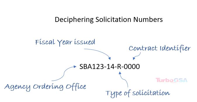 decipher soliciaition number image.jpg